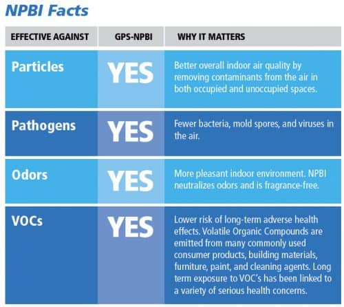Needlepoint Bipolar Ionization Facts